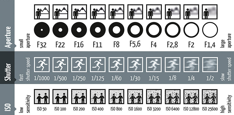 photography-shutter-speed-aperture-iso-cheat-sheet-chart-fotoblog-hamburg-daniel-peters-1