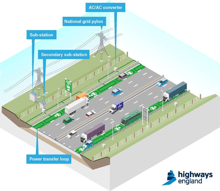wireless-electric-car-charging-road-trials-uk-3