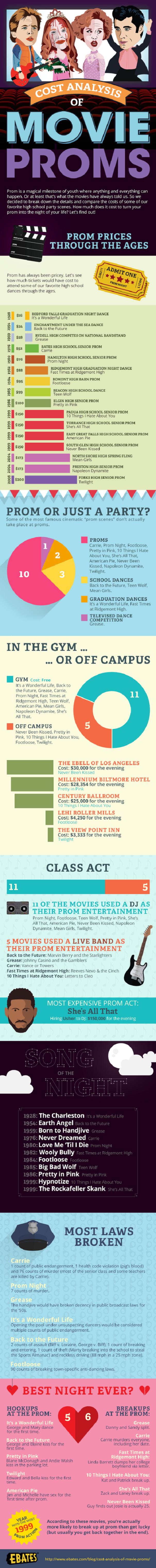 Movie Proms Cost Analysis