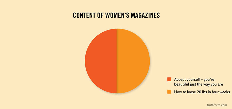 33 Graphs That Reveal Painfully True Facts About Everyday Life