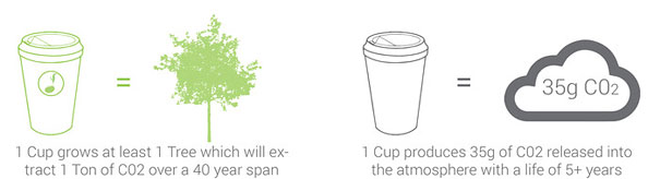 green-seed-plantable-coffee-cup-reduce-reuse-grow-21