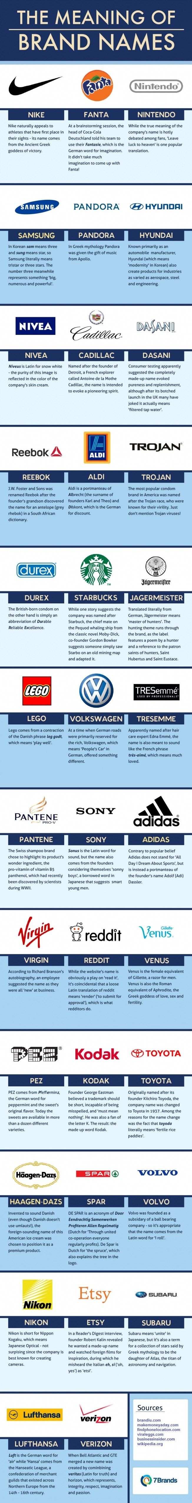 The Meaning Of 35 Famous Brands Names From Nike to Verizon