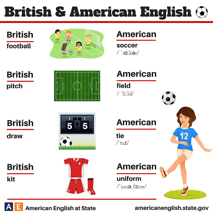 the differences between american and britain Differences between american and british spelling when you're writing, it's  helpful to know where your client is from so that you can follow their preferred.
