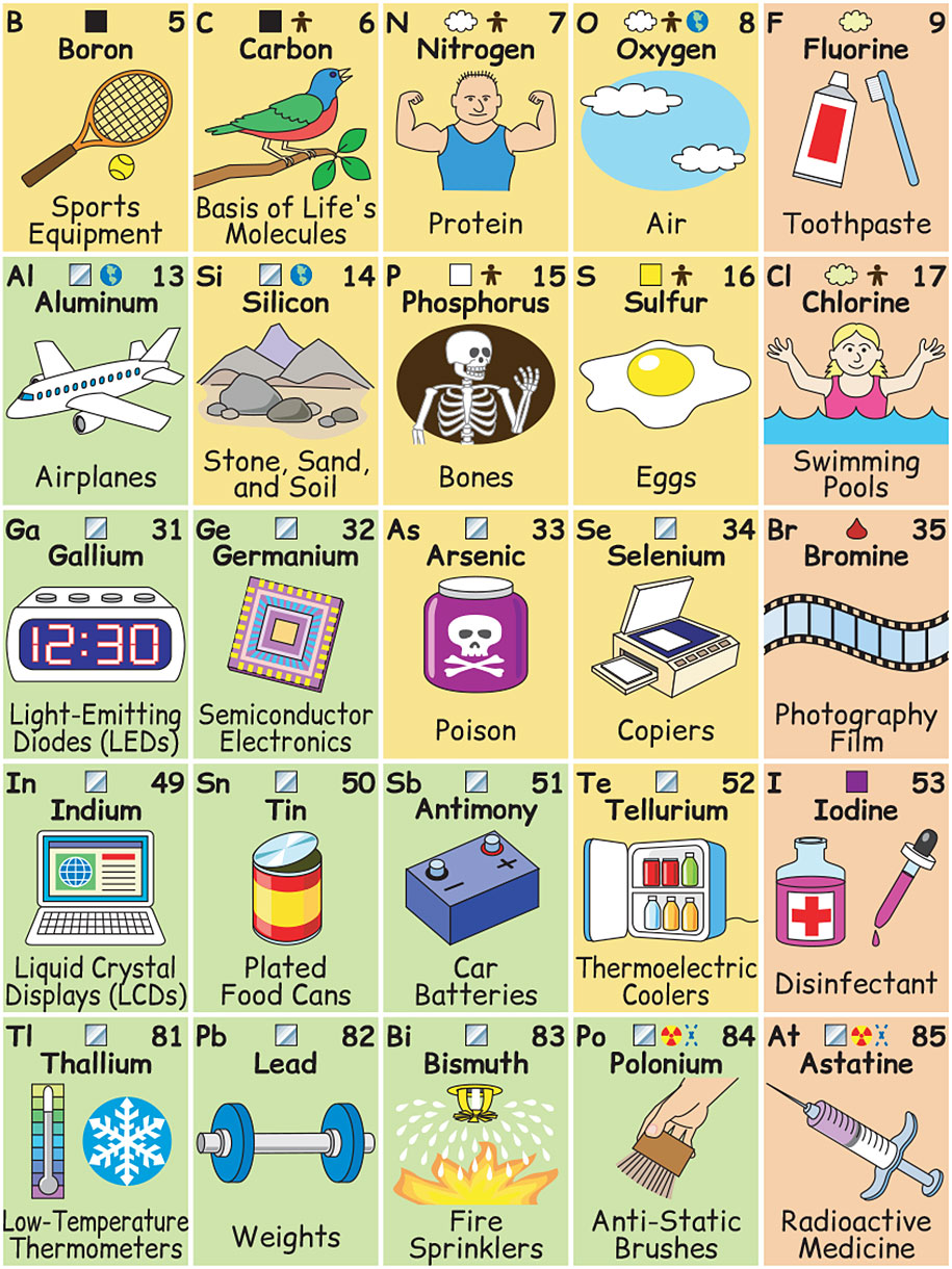 This brilliantly illustrated periodic table shows how elements for the full periodic table visit illustrators website urtaz Image collections