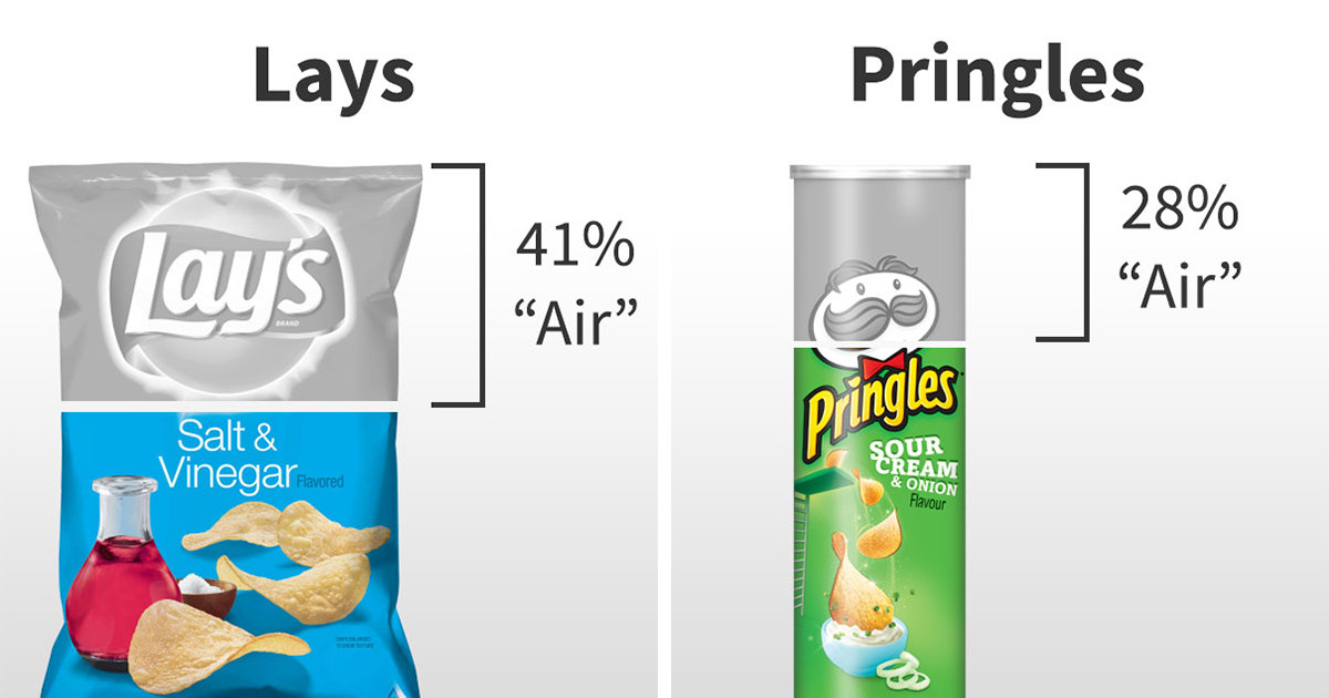 Seeing The Amount Of 'Air' In Different Chips Brands Will Probably Make You Stop Buying Some Brands
