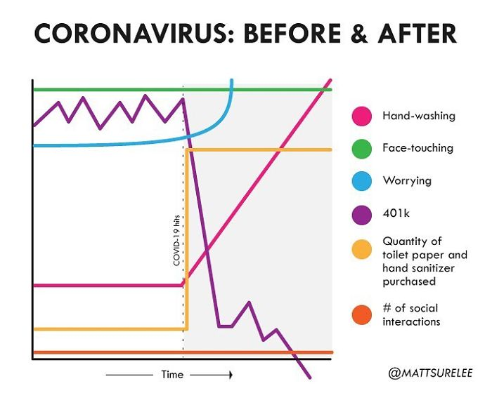This Guy Creates Funny And Relatable Charts That Perfectly Sum Up Our Lives (30 Pics)